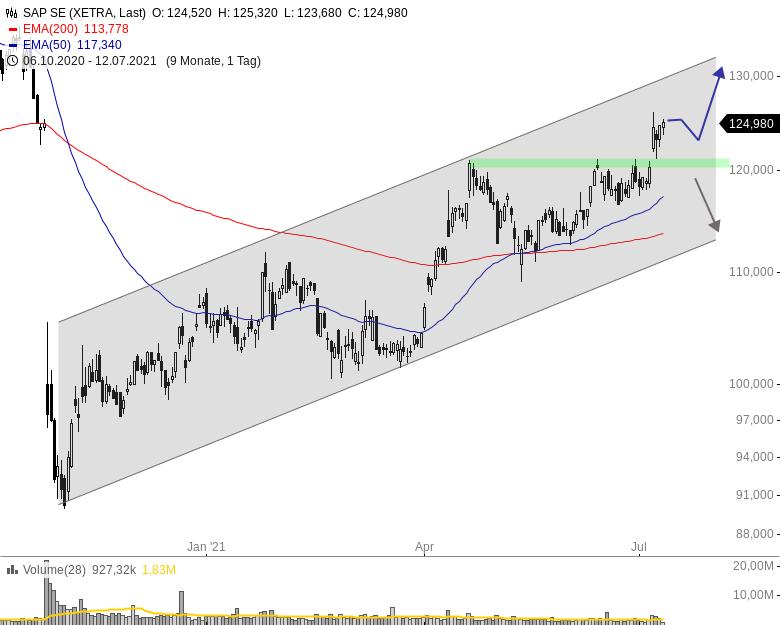 SAP-Aktie-Im-Trendkanal-gen-Norden-Chartanalyse-Henry-Philippson-GodmodeTrader.de-1
