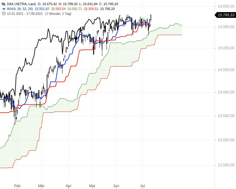 Ichimoku-Check-Aktienindizes-weiter-im-Long-Modus-Chartanalyse-Oliver-Baron-GodmodeTrader.de-1