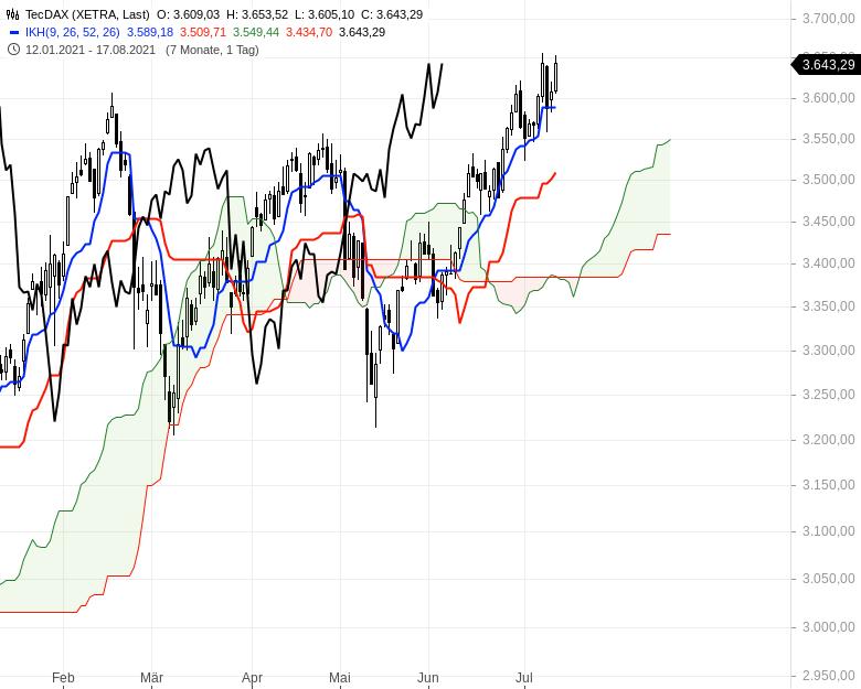 Ichimoku-Check-Aktienindizes-weiter-im-Long-Modus-Chartanalyse-Oliver-Baron-GodmodeTrader.de-2