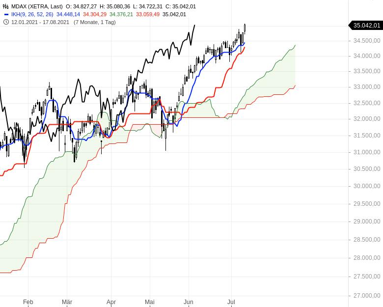 Ichimoku-Check-Aktienindizes-weiter-im-Long-Modus-Chartanalyse-Oliver-Baron-GodmodeTrader.de-3