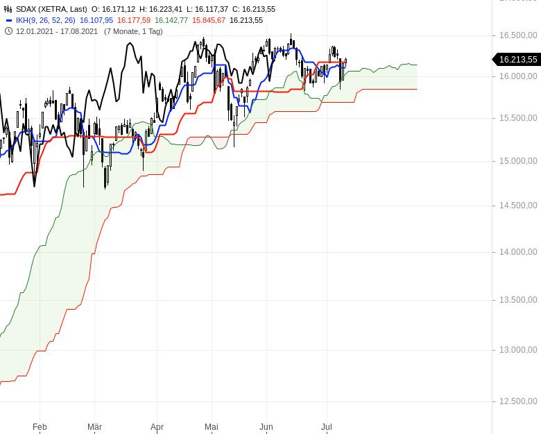 Ichimoku-Check-Aktienindizes-weiter-im-Long-Modus-Chartanalyse-Oliver-Baron-GodmodeTrader.de-4