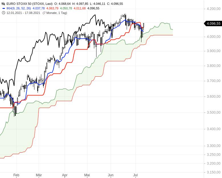 Ichimoku-Check-Aktienindizes-weiter-im-Long-Modus-Chartanalyse-Oliver-Baron-GodmodeTrader.de-5