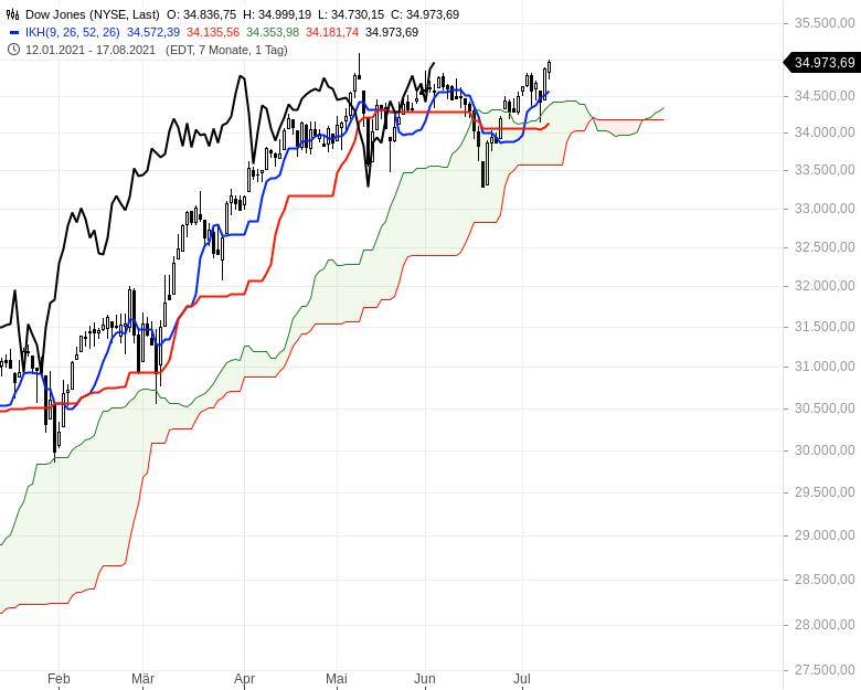 Ichimoku-Check-Aktienindizes-weiter-im-Long-Modus-Chartanalyse-Oliver-Baron-GodmodeTrader.de-6