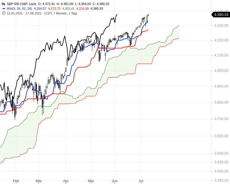 Ichimoku-Check-Aktienindizes-weiter-im-Long-Modus-Chartanalyse-Oliver-Baron-GodmodeTrader.de-7