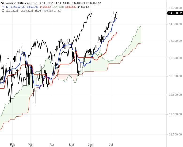 Ichimoku-Check-Aktienindizes-weiter-im-Long-Modus-Chartanalyse-Oliver-Baron-GodmodeTrader.de-8