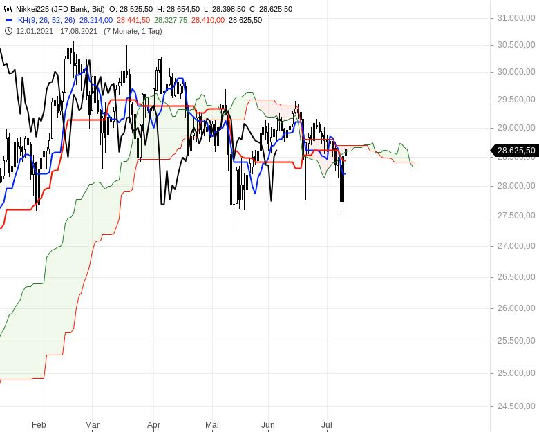 Ichimoku-Check-Aktienindizes-weiter-im-Long-Modus-Chartanalyse-Oliver-Baron-GodmodeTrader.de-9