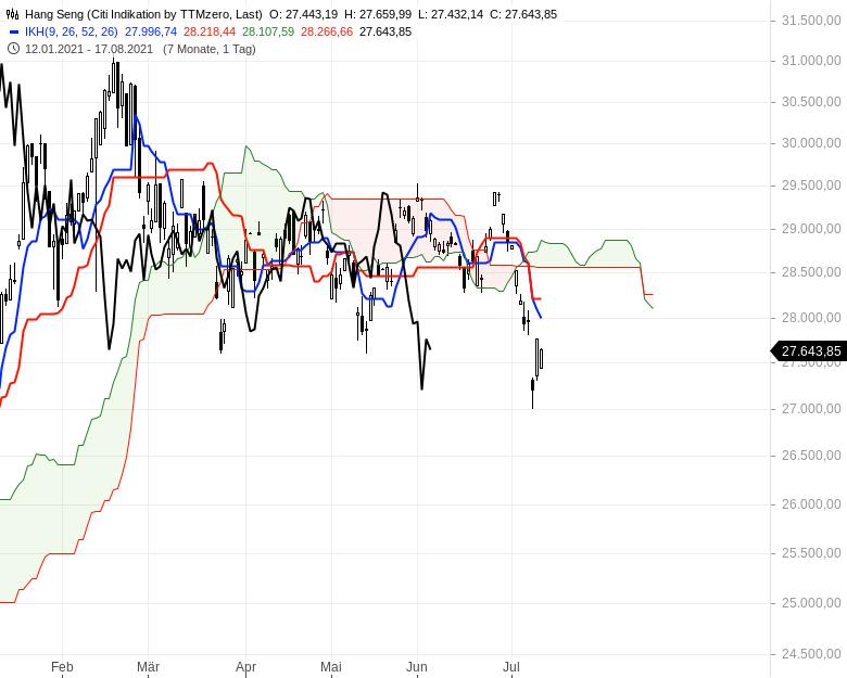 Ichimoku-Check-Aktienindizes-weiter-im-Long-Modus-Chartanalyse-Oliver-Baron-GodmodeTrader.de-10