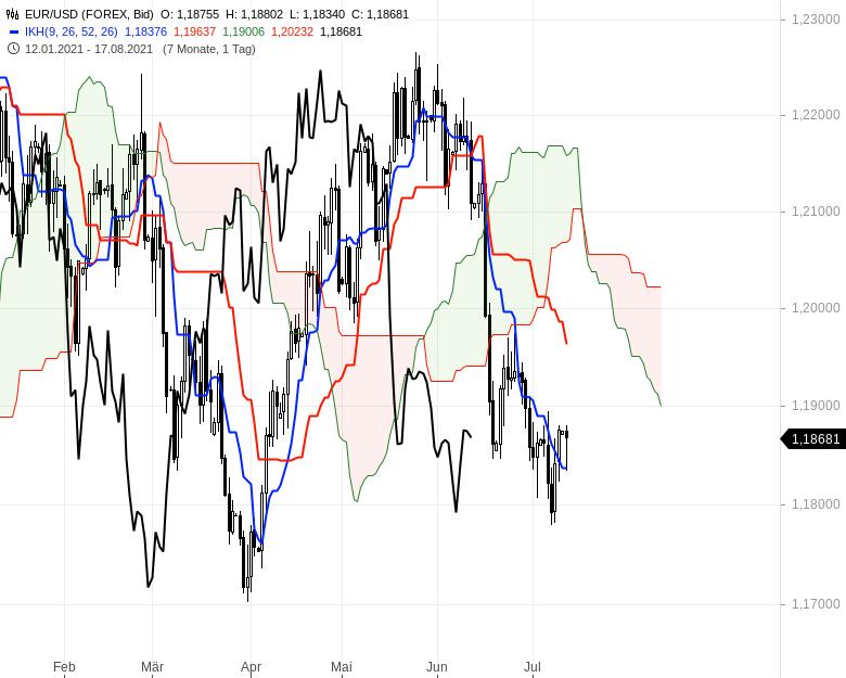 Ichimoku-Check-Aktienindizes-weiter-im-Long-Modus-Chartanalyse-Oliver-Baron-GodmodeTrader.de-11