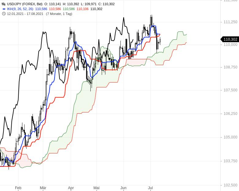 Ichimoku-Check-Aktienindizes-weiter-im-Long-Modus-Chartanalyse-Oliver-Baron-GodmodeTrader.de-12