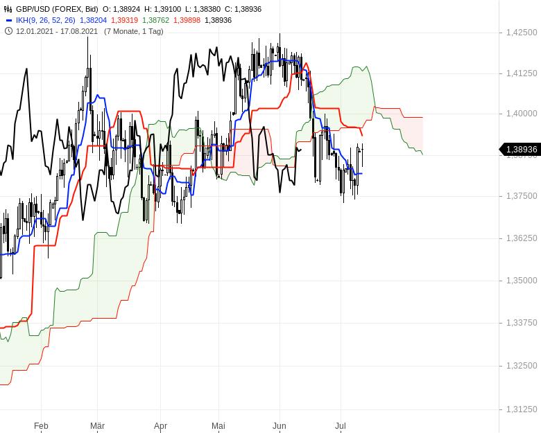 Ichimoku-Check-Aktienindizes-weiter-im-Long-Modus-Chartanalyse-Oliver-Baron-GodmodeTrader.de-13