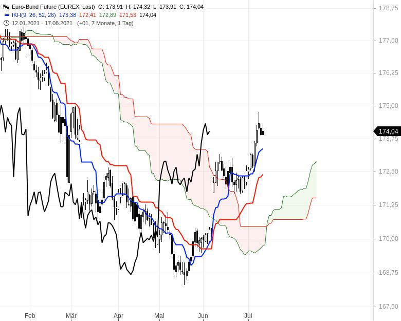 Ichimoku-Check-Aktienindizes-weiter-im-Long-Modus-Chartanalyse-Oliver-Baron-GodmodeTrader.de-14