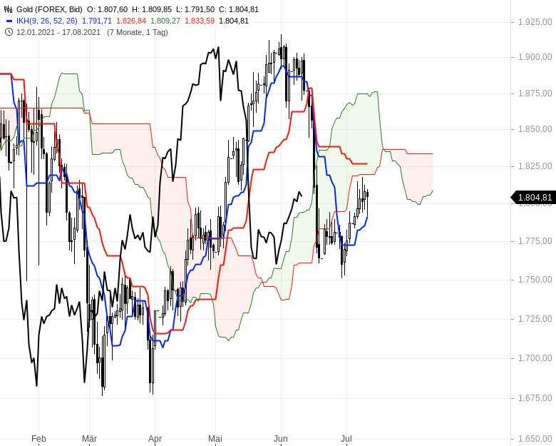 Ichimoku-Check-Aktienindizes-weiter-im-Long-Modus-Chartanalyse-Oliver-Baron-GodmodeTrader.de-15