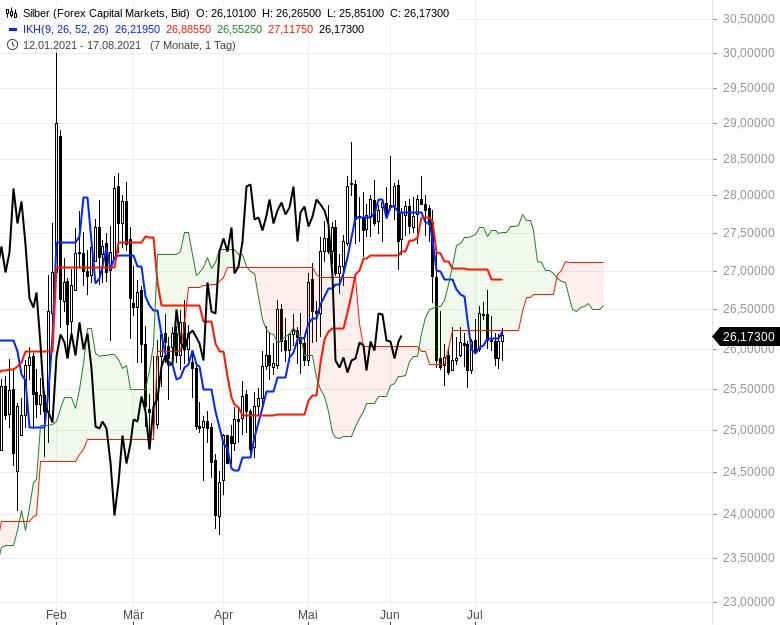 Ichimoku-Check-Aktienindizes-weiter-im-Long-Modus-Chartanalyse-Oliver-Baron-GodmodeTrader.de-16