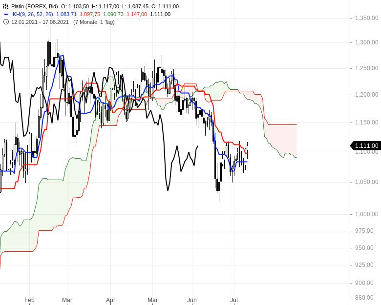 Ichimoku-Check-Aktienindizes-weiter-im-Long-Modus-Chartanalyse-Oliver-Baron-GodmodeTrader.de-17