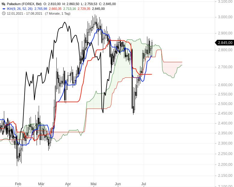 Ichimoku-Check-Aktienindizes-weiter-im-Long-Modus-Chartanalyse-Oliver-Baron-GodmodeTrader.de-18