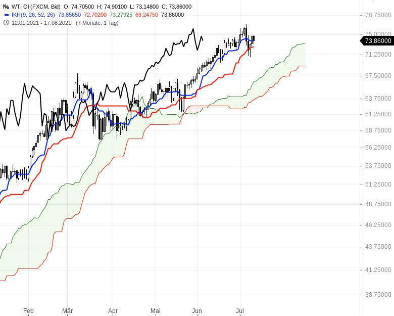 Ichimoku-Check-Aktienindizes-weiter-im-Long-Modus-Chartanalyse-Oliver-Baron-GodmodeTrader.de-19