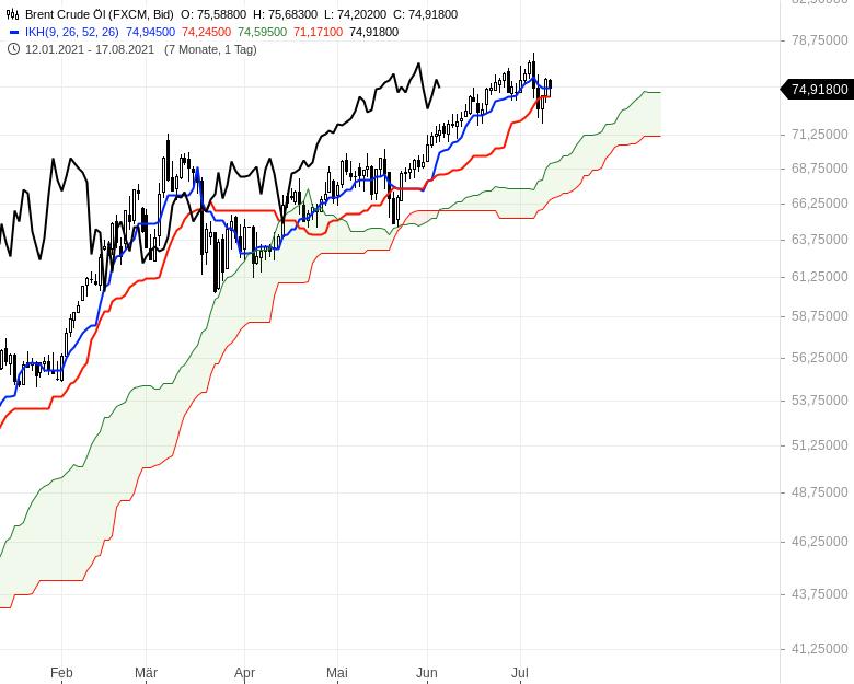 Ichimoku-Check-Aktienindizes-weiter-im-Long-Modus-Chartanalyse-Oliver-Baron-GodmodeTrader.de-20
