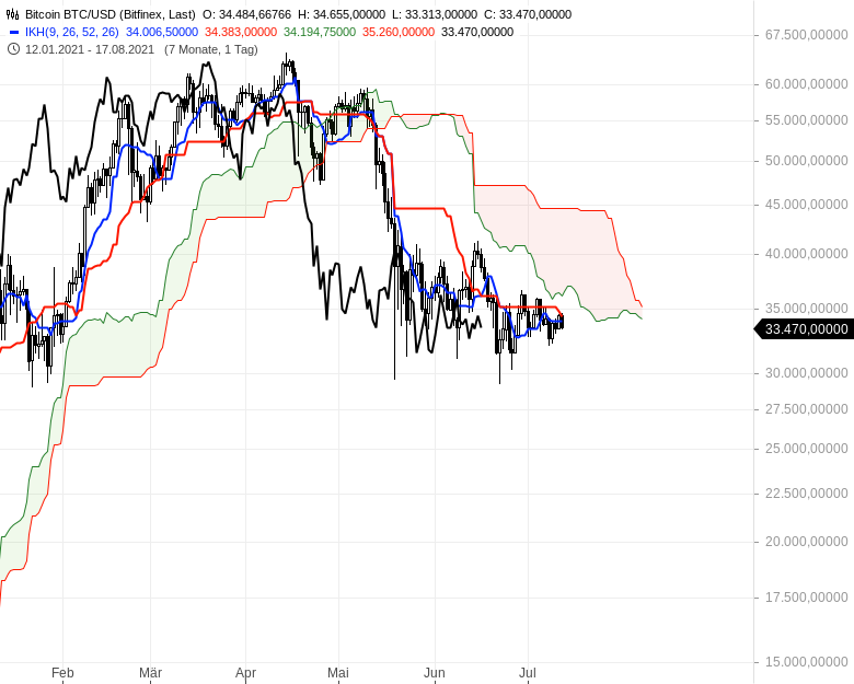 Ichimoku-Check-Aktienindizes-weiter-im-Long-Modus-Chartanalyse-Oliver-Baron-GodmodeTrader.de-21