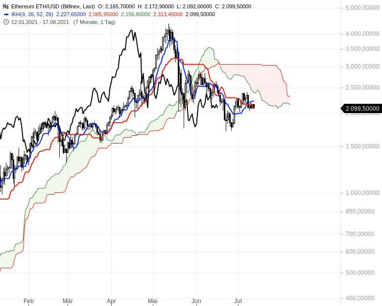 Ichimoku-Check-Aktienindizes-weiter-im-Long-Modus-Chartanalyse-Oliver-Baron-GodmodeTrader.de-22
