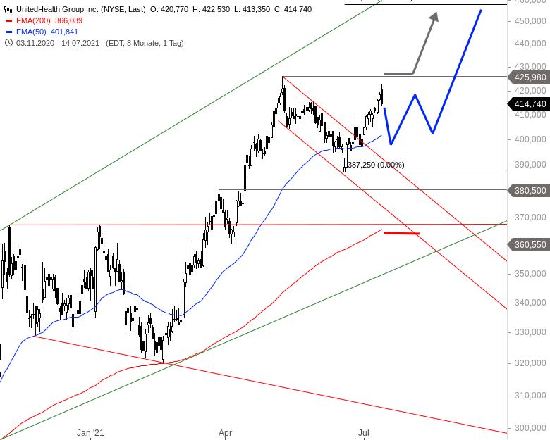 Schwergewicht-aus-dem-Dow-mit-Zahlen-Chartanalyse-Alexander-Paulus-GodmodeTrader.de-1