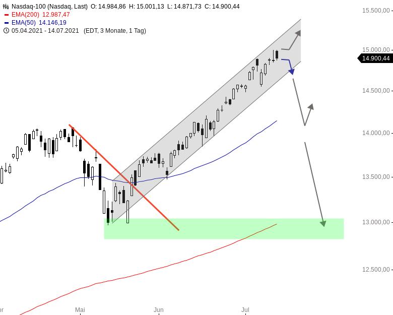 US-Ausblick-Wird-die-schwache-Eröffnung-wieder-gekauft-Chartanalyse-Henry-Philippson-GodmodeTrader.de-2