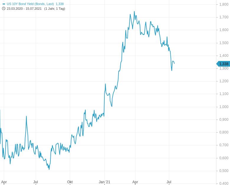 US-Staatsanleihen-Wird-das-ein-größerer-Boden-Chartanalyse-Harald-Weygand-GodmodeTrader.de-2