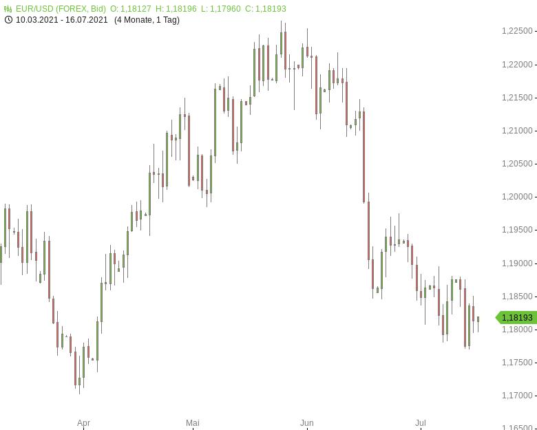 FX-Mittagsbericht-US-Dollar-weiter-nahe-Dreimonatshoch-Tomke-Hansmann-GodmodeTrader.de-1