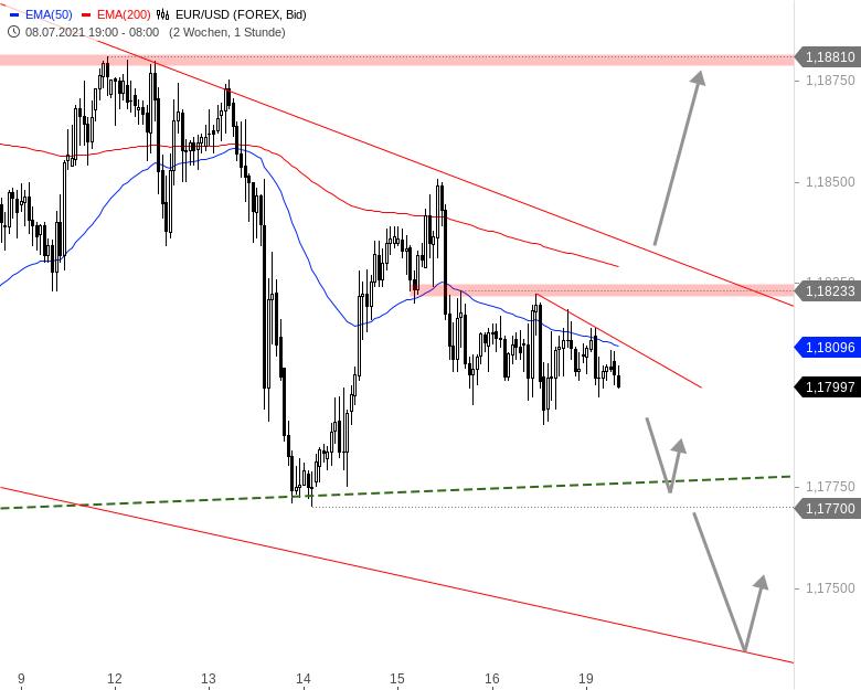 EUR-USD-Tagesausblick-Trendlos-im-Stundenchart-Chartanalyse-André-Rain-GodmodeTrader.de-1