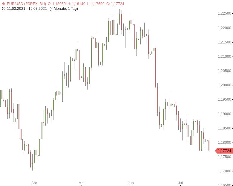 EUR-USD-US-Dollar-profitiert-von-gestiegener-Risikoaversion-Chartanalyse-Tomke-Hansmann-GodmodeTrader.de-1