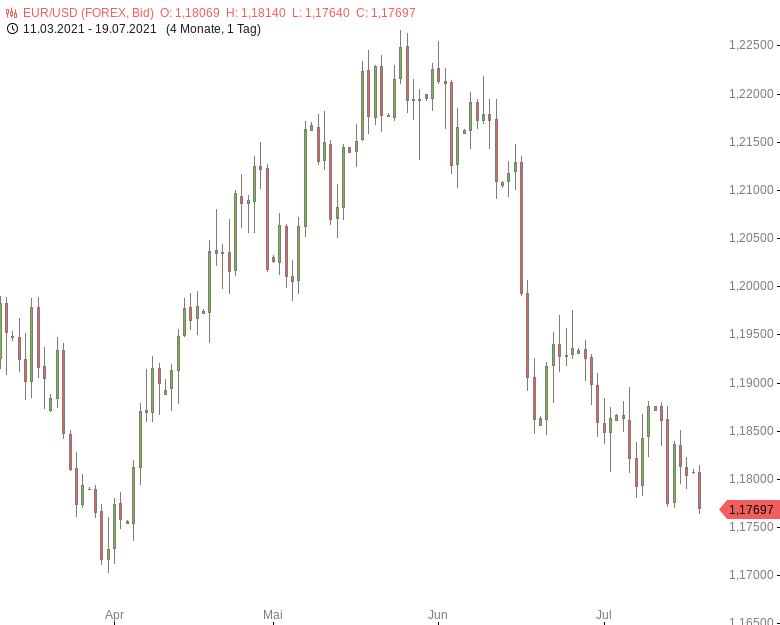 FX-Mittagsbericht-US-Dollar-klettert-auf-Dreieinhalbmonatshoch-Tomke-Hansmann-GodmodeTrader.de-1
