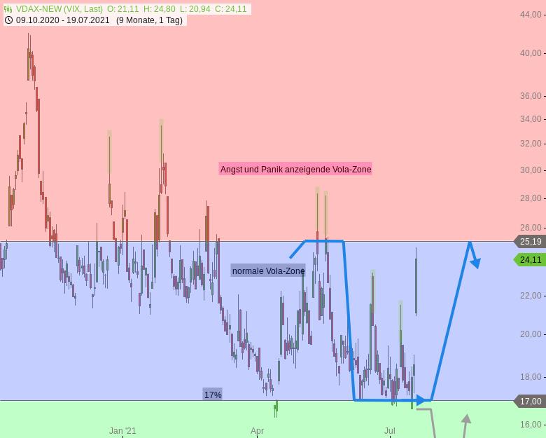 DAX-Tagesausblick-Verkaufssignal-aktiviert-Rebounds-zur-Verkaufslinie-möglich-Chartanalyse-Rocco-Gräfe-GodmodeTrader.de-4