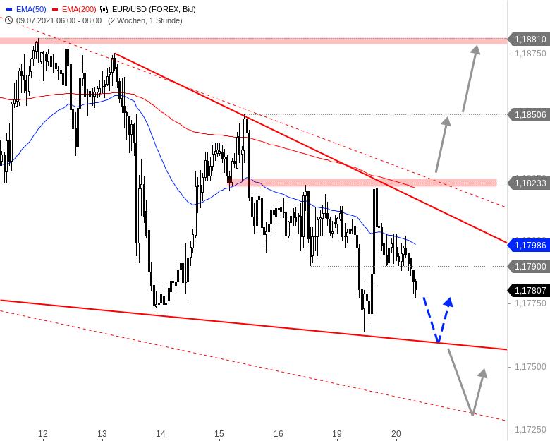EUR-USD-Tagesausblick-Unten-angetäuscht-oben-gescheitert-Chartanalyse-André-Rain-GodmodeTrader.de-1