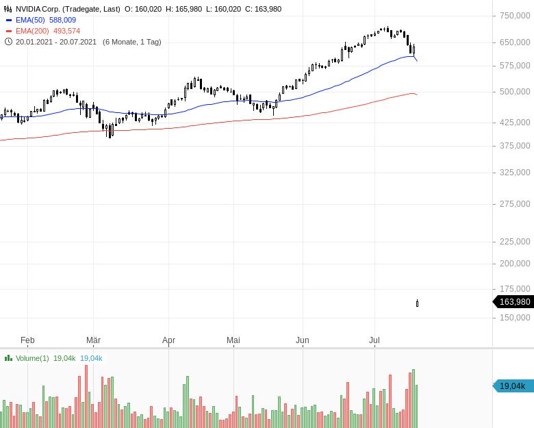 Diese-Aktien-werden-intensiv-gehandelt-Oliver-Baron-GodmodeTrader.de-2
