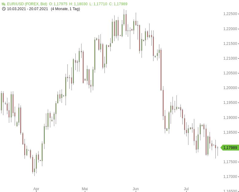 FX-Mittagsbericht-US-Dollar-fällt-von-Dreieinhalbmonatshoch-zurück-Tomke-Hansmann-GodmodeTrader.de-1