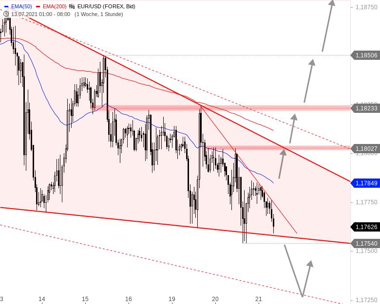 EUR-USD-Tagesausblick-Die-Gemeinschaftswährung-bleibt-schwach-Chartanalyse-André-Rain-GodmodeTrader.de-1