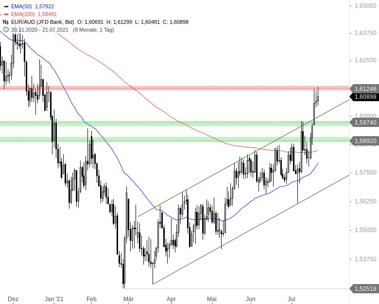Der-Euro-und-schwach-Nicht-gegenüber-diesen-Währungen-Chartanalyse-André-Rain-GodmodeTrader.de-1
