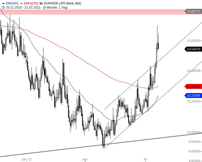 Der-Euro-und-schwach-Nicht-gegenüber-diesen-Währungen-Chartanalyse-André-Rain-GodmodeTrader.de-2