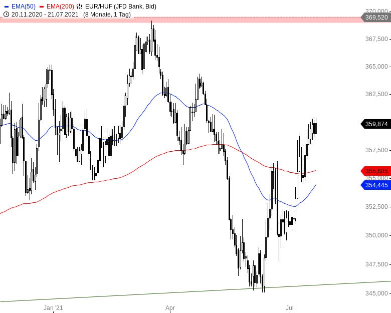 Der-Euro-und-schwach-Nicht-gegenüber-diesen-Währungen-Chartanalyse-André-Rain-GodmodeTrader.de-3
