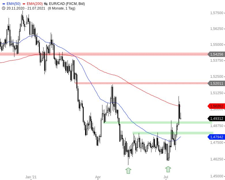 Der-Euro-und-schwach-Nicht-gegenüber-diesen-Währungen-Chartanalyse-André-Rain-GodmodeTrader.de-4