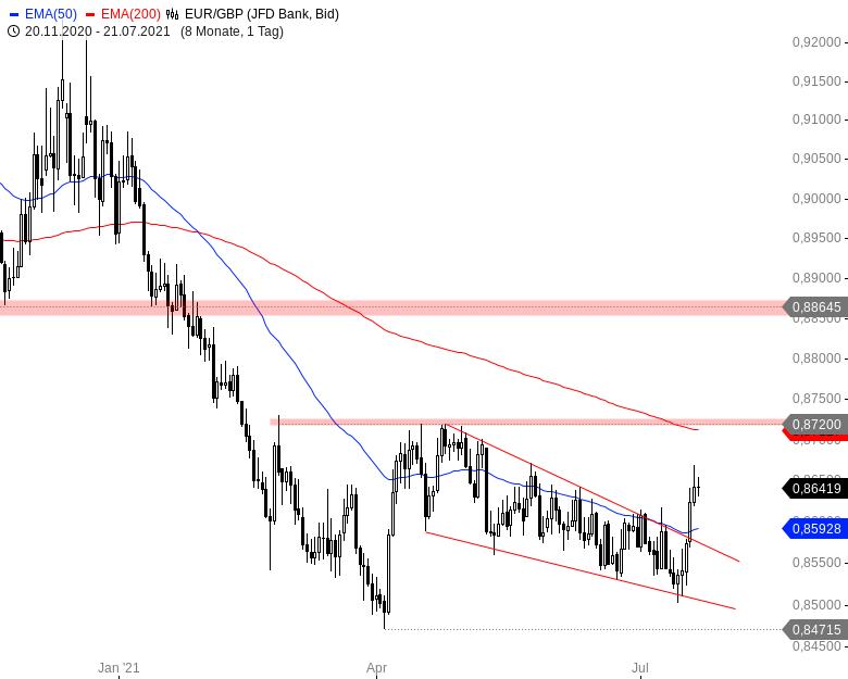 Der-Euro-und-schwach-Nicht-gegenüber-diesen-Währungen-Chartanalyse-André-Rain-GodmodeTrader.de-5