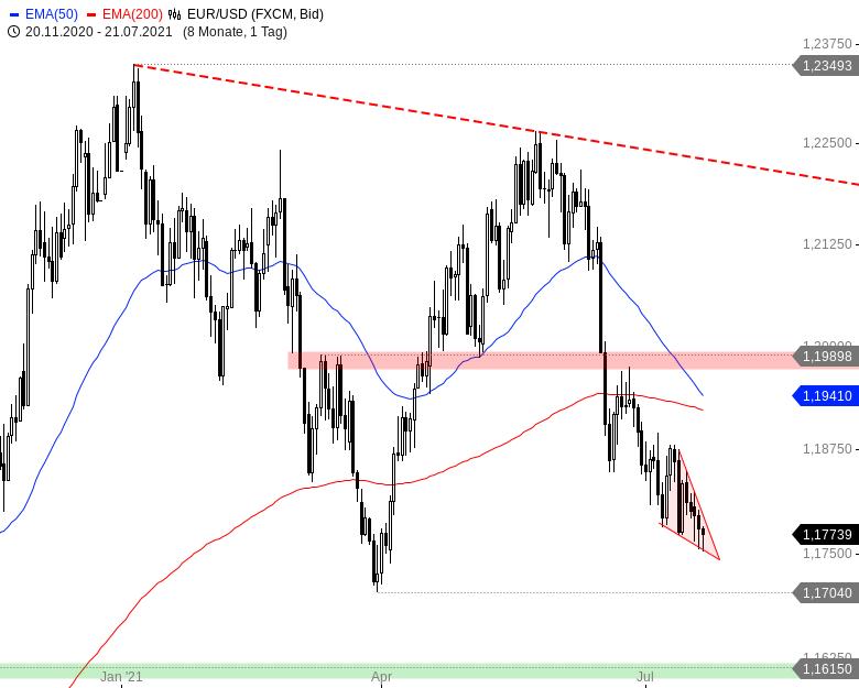Der-Euro-und-schwach-Nicht-gegenüber-diesen-Währungen-Chartanalyse-André-Rain-GodmodeTrader.de-6