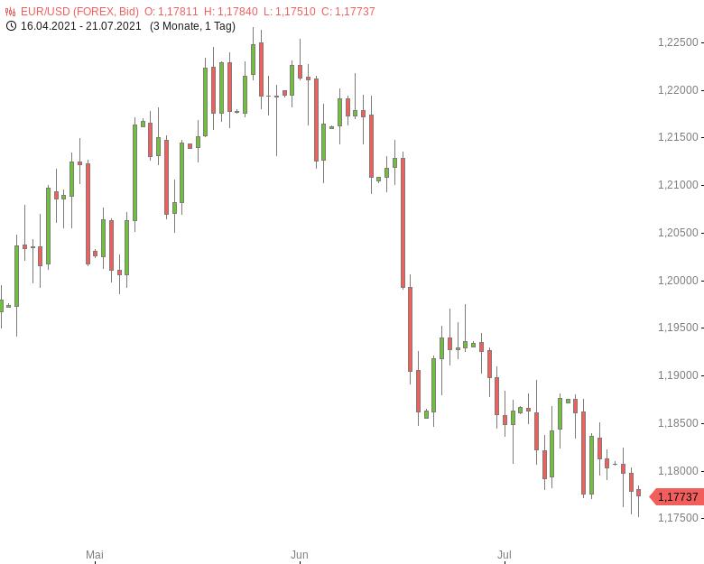 FX-Mittagsbericht-US-Dollar-weitet-Gewinne-auf-breiter-Basis-aus-Tomke-Hansmann-GodmodeTrader.de-1