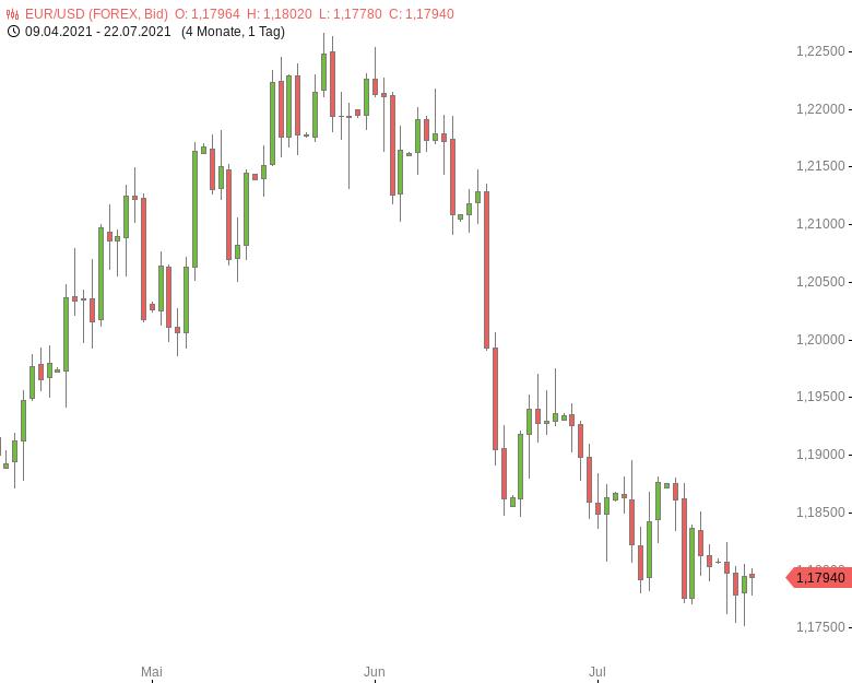 FX-Mittagsbericht-US-Dollar-fällt-vor-EZB-Entscheid-zurück-Tomke-Hansmann-GodmodeTrader.de-1