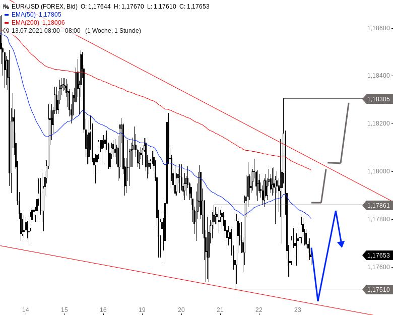 EUR-USD-Beruhigung-deutet-sich-an-Chartanalyse-Alexander-Paulus-GodmodeTrader.de-1
