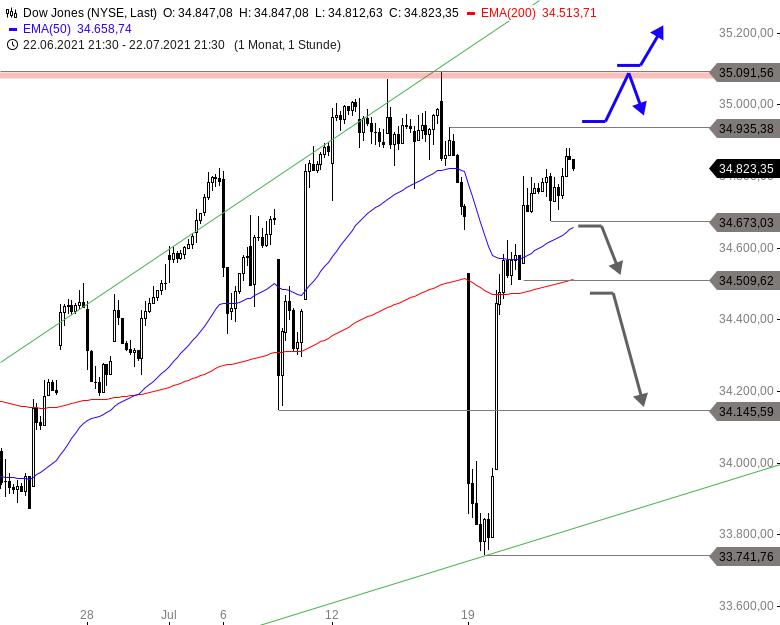 US-Ausblick-Neue-Allzeithochs-bei-Dow-Nasdaq-und-Co-warten-Chartanalyse-Thomas-May-GodmodeTrader.de-1