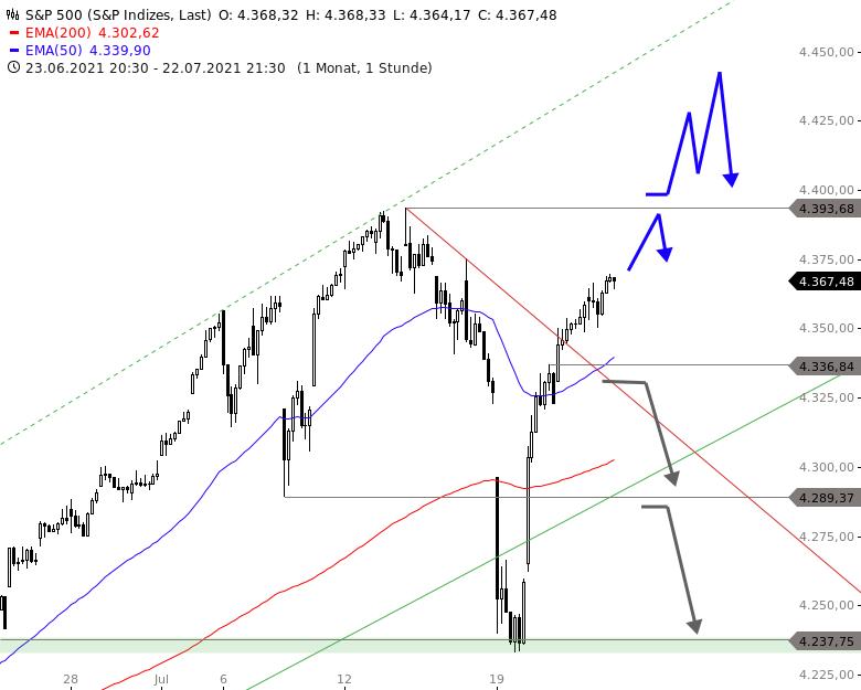 US-Ausblick-Neue-Allzeithochs-bei-Dow-Nasdaq-und-Co-warten-Chartanalyse-Thomas-May-GodmodeTrader.de-3