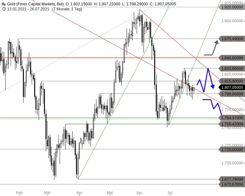 GOLD-Erholung-hat-noch-etwas-Potenzial-Chartanalyse-Thomas-May-GodmodeTrader.de-1