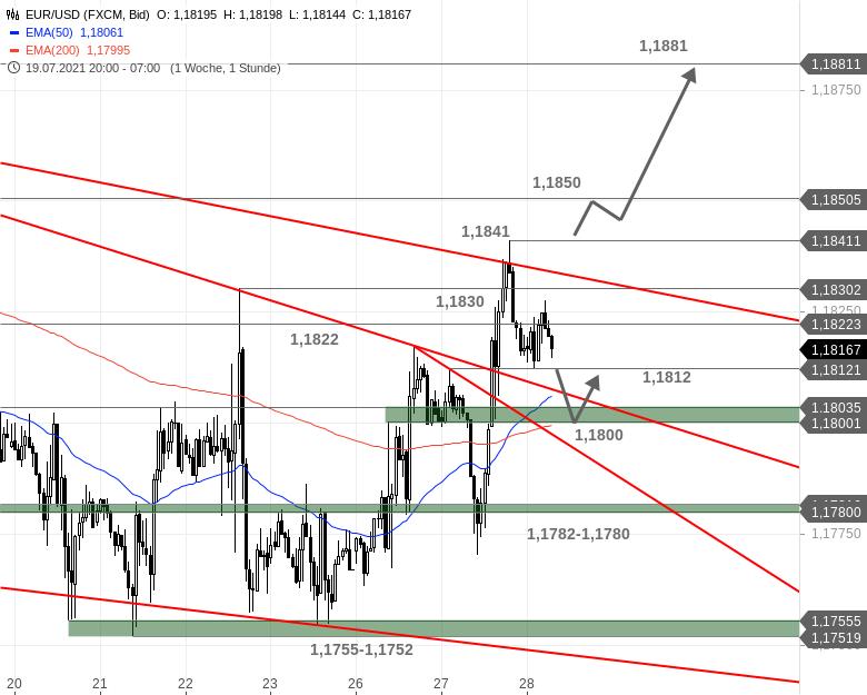 EUR-USD-Tagesausblick-Vor-dem-US-Leitzinsentscheid-Chartanalyse-Bastian-Galuschka-GodmodeTrader.de-1