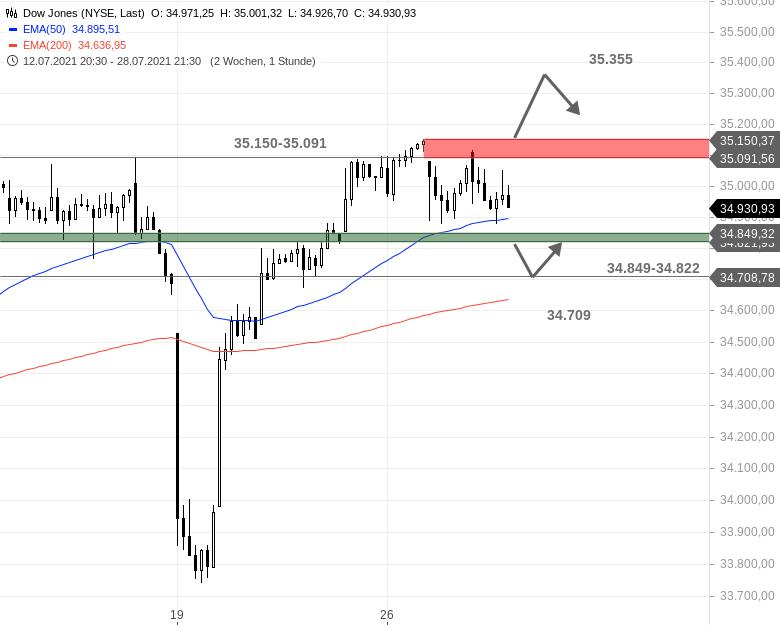 US-Ausblick-Der-Dow-Jones-prallt-zunächst-ab-Chartanalyse-Bastian-Galuschka-GodmodeTrader.de-1