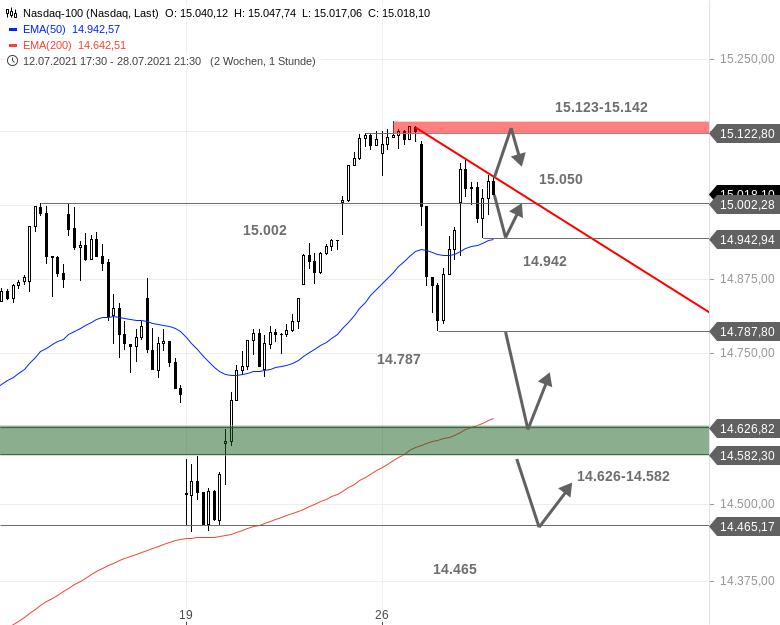 US-Ausblick-Der-Dow-Jones-prallt-zunächst-ab-Chartanalyse-Bastian-Galuschka-GodmodeTrader.de-2